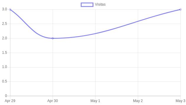Usando Chart.js en Django