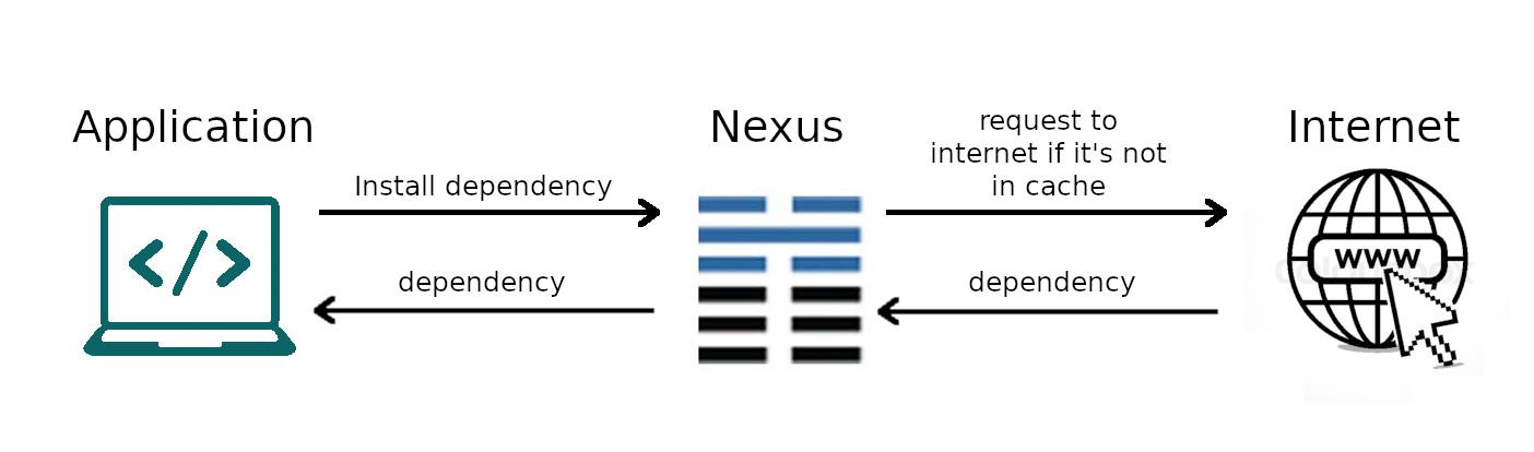 How nexus work