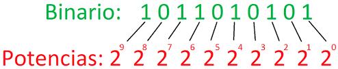 Ejemplo de conversión de binario a decimal