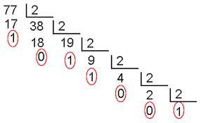 Ejemplo de conversión a binario del número 77